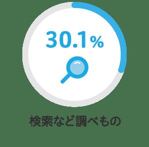 検索などの調べ物 30.1%