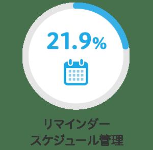 リマインダー、スケジュール管理 21.9%