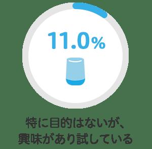 特に目的はないが、興味があり試している 11.0%