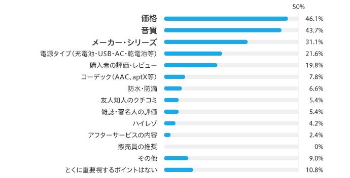 価格46.1% 音質43.7% メーカー・シリーズ31.1% 電源タイプ21.6% 購入者の評価・レビュー19.8% コーデック7.8% 防水・防滴6.6% 友人知人のクチコミ5.4% 雑誌・著名人の評価5.4% ハイレゾ4.2% アフターサービスの内容2.4% 販売員の推奨0% その他9.0% とくにポイントはない10.8% ※電源タイプ:充電池・USB・AC・乾電池等 ※コーデック:AAC、aptX等