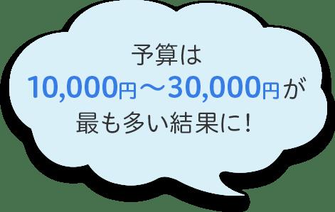 予算は10,000円〜30.000円が最も多い結果に!