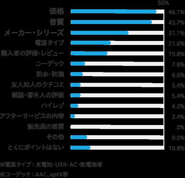 価格46.1% 音質43.7% メーカー・シリーズ31.1% 電源タイプ(充電池・USB・AC・乾電池等)21.6% 購入者の評価・レビュー19.8% コーデック(AAC、aptX等)7.8% 防水・防滴:6.6% 友人知人のクチコミ5.4% 雑誌・著名人の評価5.4% ハイレゾ4.2% アフターサービスの内容2.4% 販売員の推奨0% その他9.0% とくに重要視するポイントはない10.8%