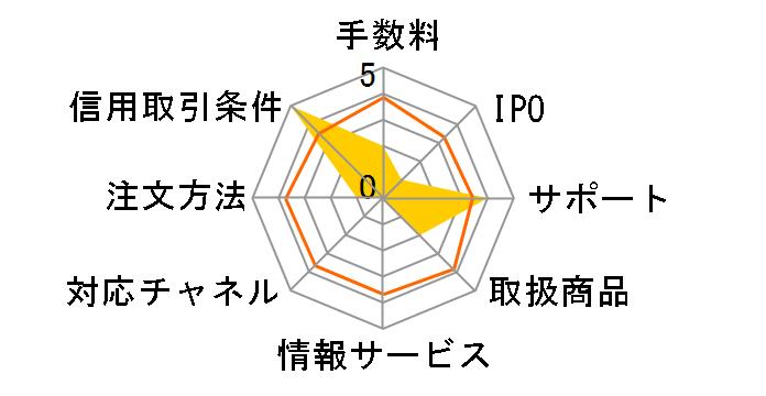 東海東京証券のレビュー
