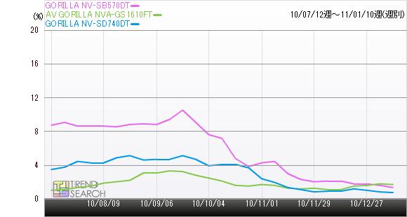 GORILLA NV‐SB570DTのPVシェア率推移