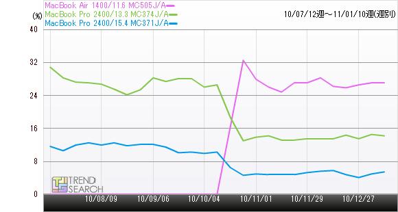 MacBook Air 1400/11.6 MC505J/AのPVシェア率推移