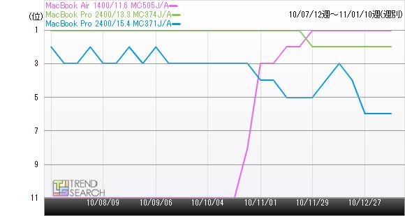 MacBook Air 1400/11.6 MC505J/Aの売れ筋ランキング推移