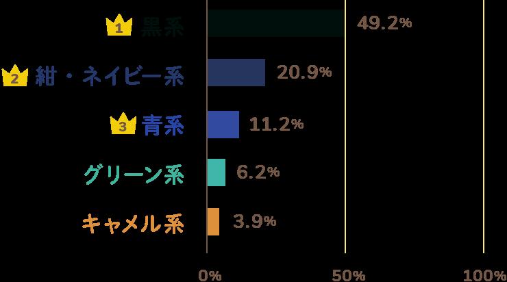 男の子に人気の色ランキングTOP5