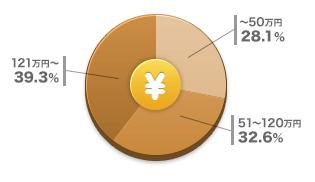 屋根塗装・屋根 リフォームの費用と相場