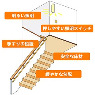 階段リフォームで気を付けたいこと