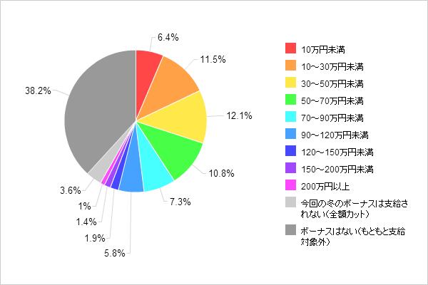 【図1-1-1 2013年冬のボーナス推定支給額(全体)】