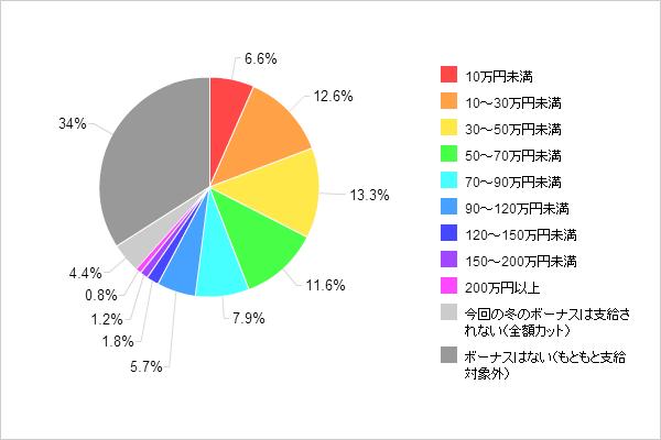 【図1-1-2 2012年冬のボーナス推定支給額(全体)】