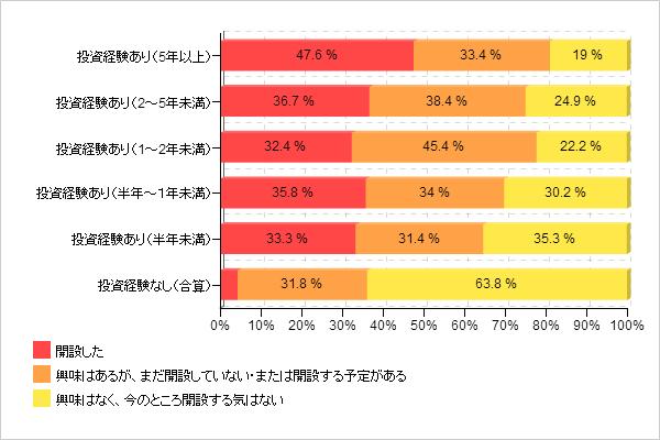 【図2-3 投資経験別NISA(ニーサ)口座開設率】
