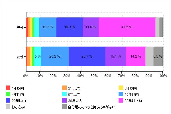 【図1-2 カメラ歴(男女別)】