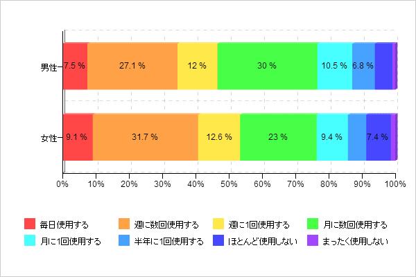 【図4-2 カメラの利用頻度(男女別)】