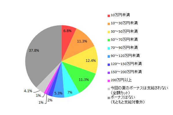 【図1-1-1 2014年夏のボーナス推定支給額(全体)】
