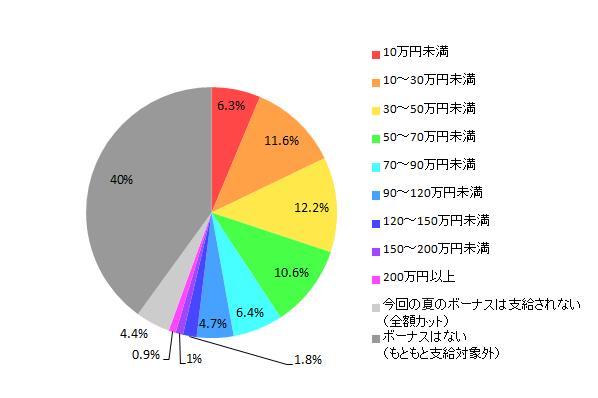 【図1-1-2 2013年夏のボーナス推定支給額(全体)】