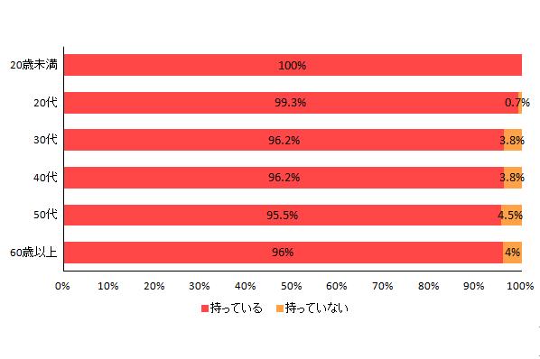 【図1-2 パソコンの所有率(年代別)】