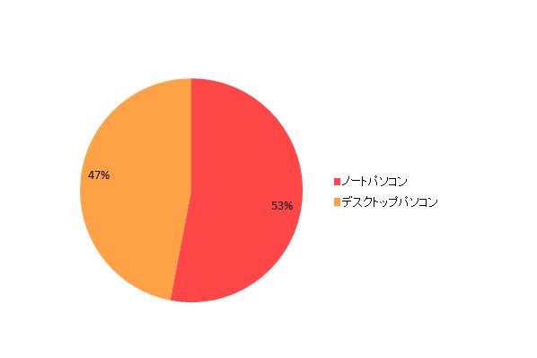 【図2-1 所有しているパソコンの内訳】