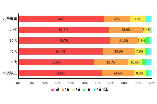 【図2-3 ノートパソコンの所有率(年代別)】