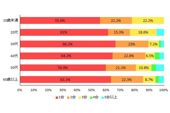 【図2-4 デスクトップパソコンの所有率(年代別)】