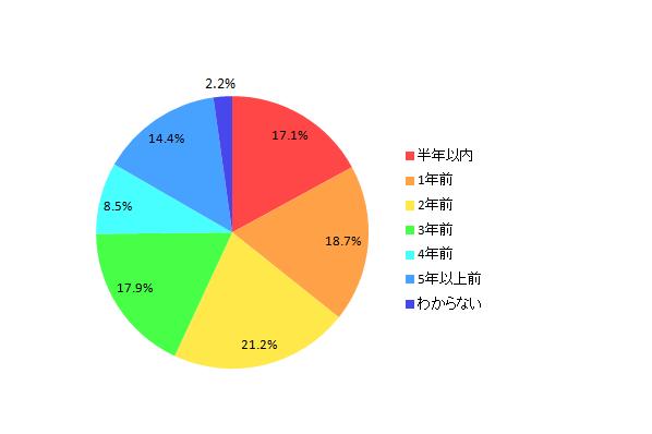 【図3 所有しているパソコンの購入時期】