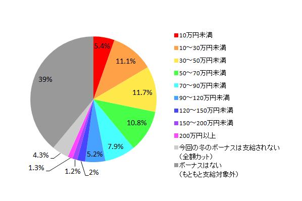 【図1-1-1 2014年冬のボーナス推定支給額(全体)】