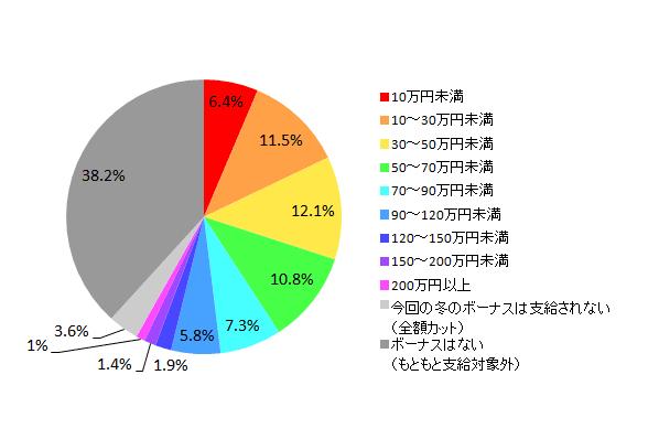 【図1-1-2 2013年冬のボーナス推定支給額(全体)】