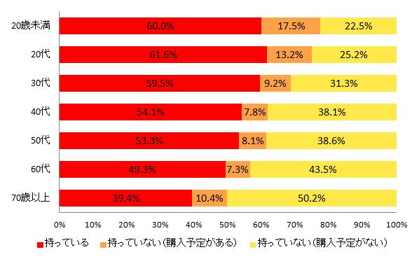 【図11-2 タブレット端末の所有率(年代別)】