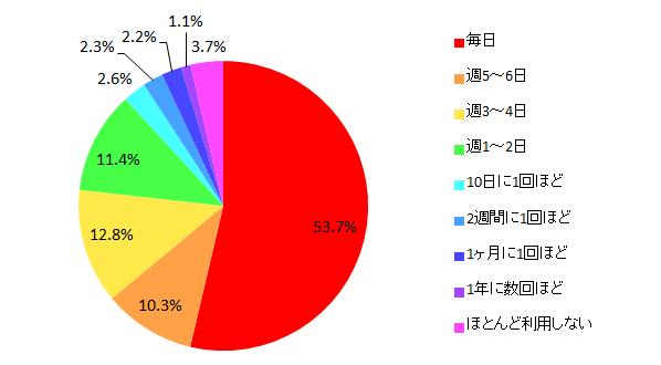 【図16 所有しているタブレット端末を利用する頻度(単一回答)】