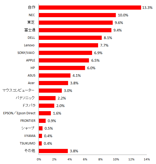 【図4 所有しているパソコンのメーカー(複数回答)】
