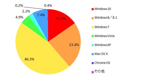 【図5 所有しているパソコンのOS(単一回答)】※複数台所有の場合はもっともよく使っているパソコンについて回答