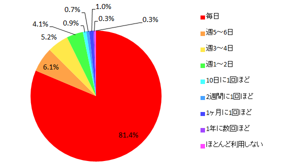 【図9 所有しているパソコンを利用する頻度(単一回答)】