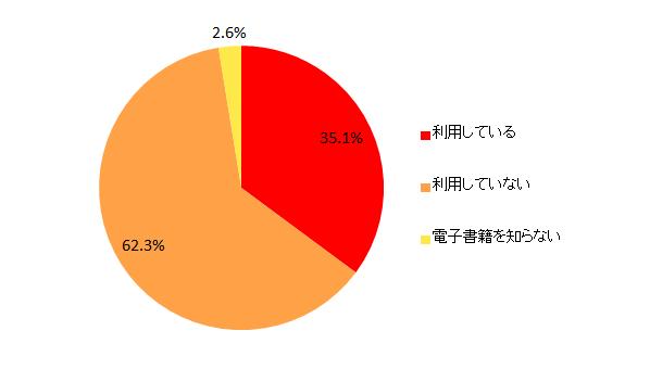 【図7-1 電子書籍の利用率(単一回答)】