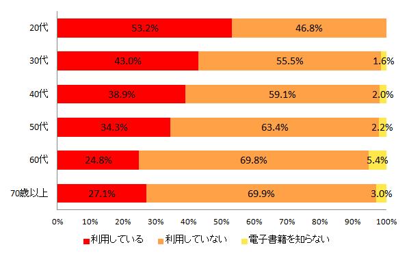 【図7-2 電子書籍の利用率(年代別)】