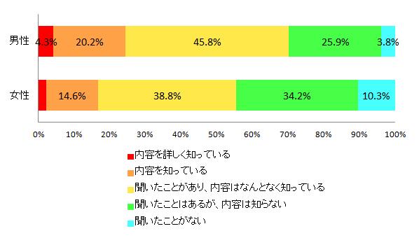【図1-2 電力小売り自由化の認知度(男女別)】