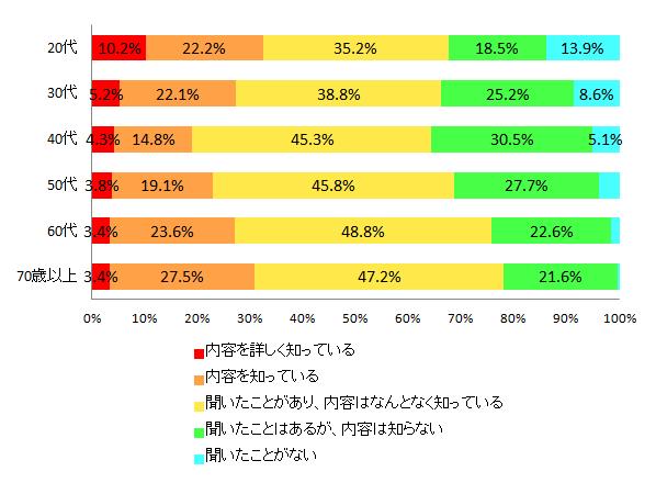 【図1-3 電力小売り自由化の認知度(年代別)】