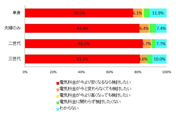 【図2-2 電力会社切り替えの意欲(世帯構成別)】