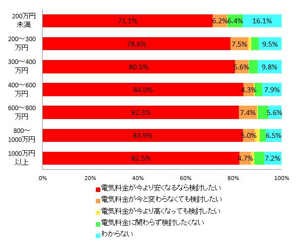 【図2-3 電力会社切り替えの意欲(世帯年収別)】