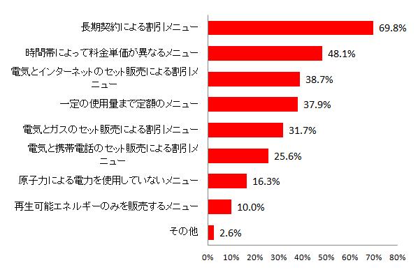 【図8 電力小売り自由化において期待する新メニュー(複数回答)】