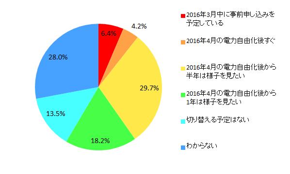 【図9 切り替えるタイミング(単一回答)】