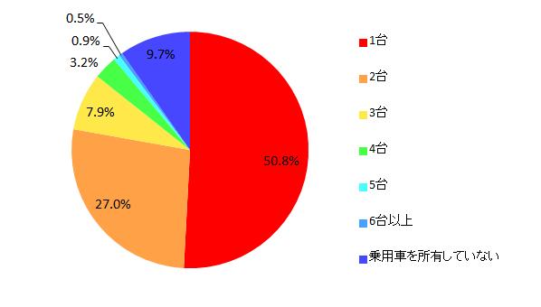 【図1-1 世帯で所有している乗用車の台数】