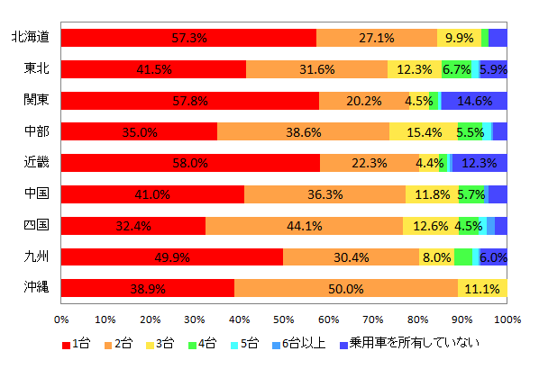 【図1-2 世帯で所有している乗用車の台数(地域別)】