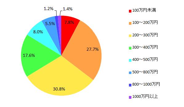 【図15 新車を購入する予算】
