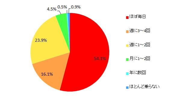 【図2-1 乗用車の利用頻度】