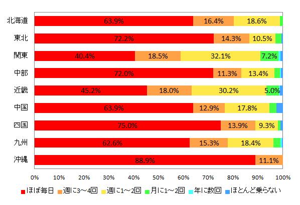 【図2-2 乗用車の利用頻度(地域別)】