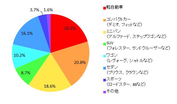 【図4-1 所有している乗用車の種類】