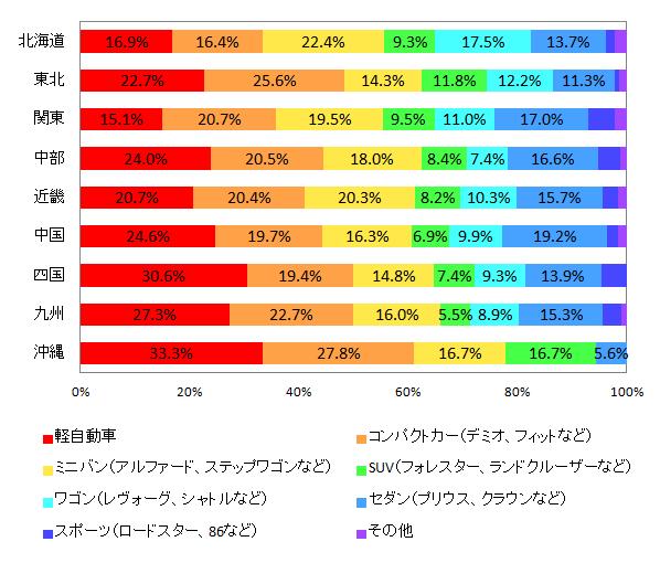 【図4-2 所有している乗用車の種類(地域別)】