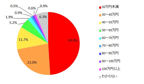 【図7-1 乗用車の年間維持費】
