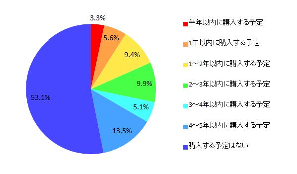 【図8 乗用車の買い換え予定】