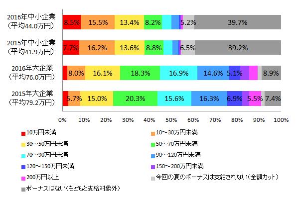 【図1-5 2015年夏のボーナス推定支給額との比較(企業規模別)】